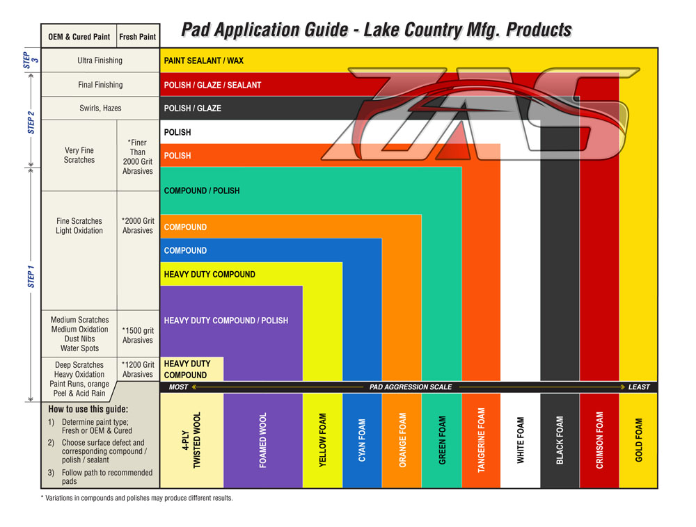 Lake Country Pad Application Guide